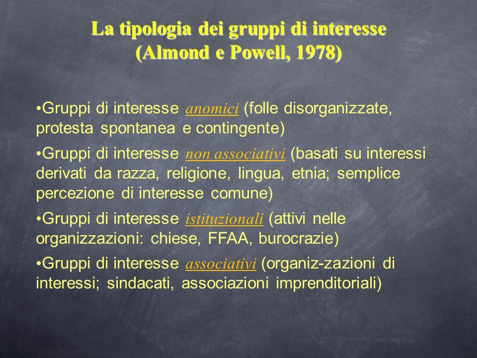 La tipologia dei gruppi di interesse (Almond e Powell, 1978)