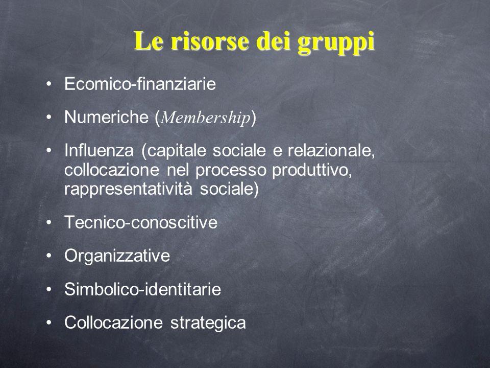 Le risorse dei gruppi Ecomico-finanziarie Numeriche (Membership)
