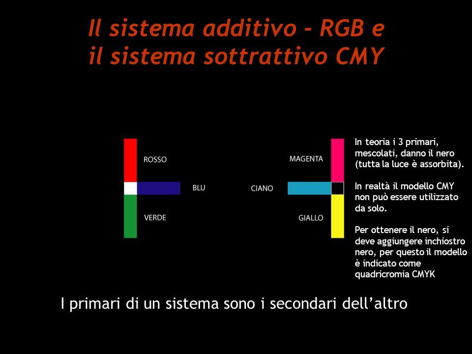 Il sistema additivo - RGB e il sistema sottrattivo CMY