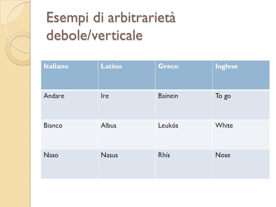 Esempi di arbitrarietà debole/verticale