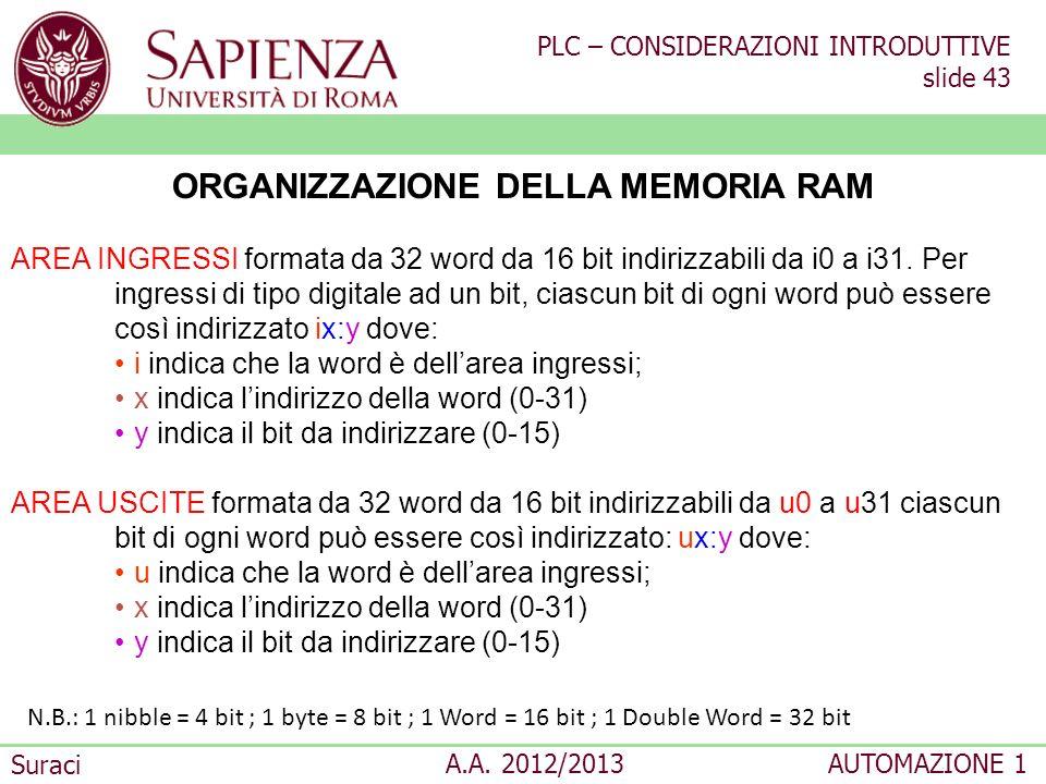 ORGANIZZAZIONE DELLA MEMORIA RAM