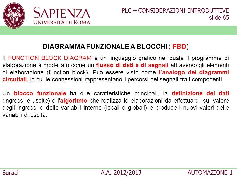 DIAGRAMMA FUNZIONALE A BLOCCHI ( FBD)