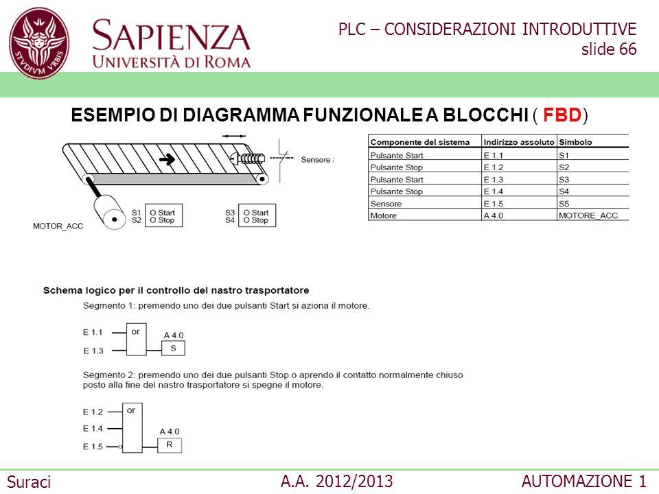 ESEMPIO DI DIAGRAMMA FUNZIONALE A BLOCCHI ( FBD)