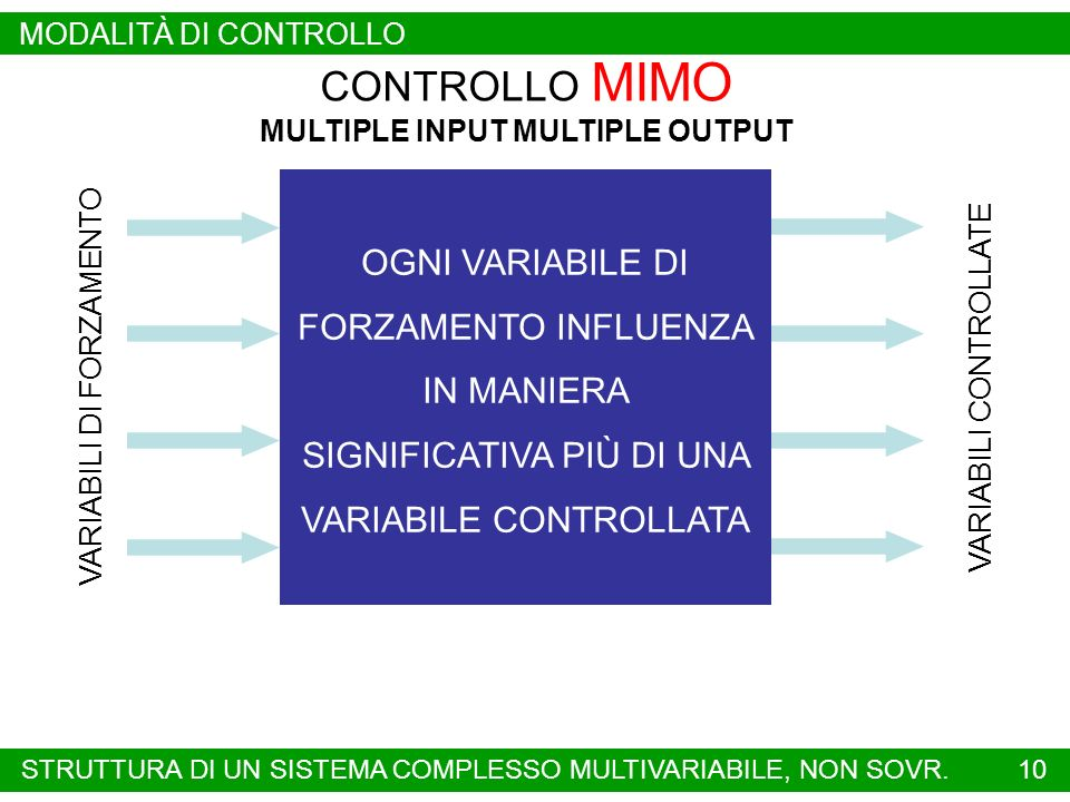 MULTIPLE INPUT MULTIPLE OUTPUT