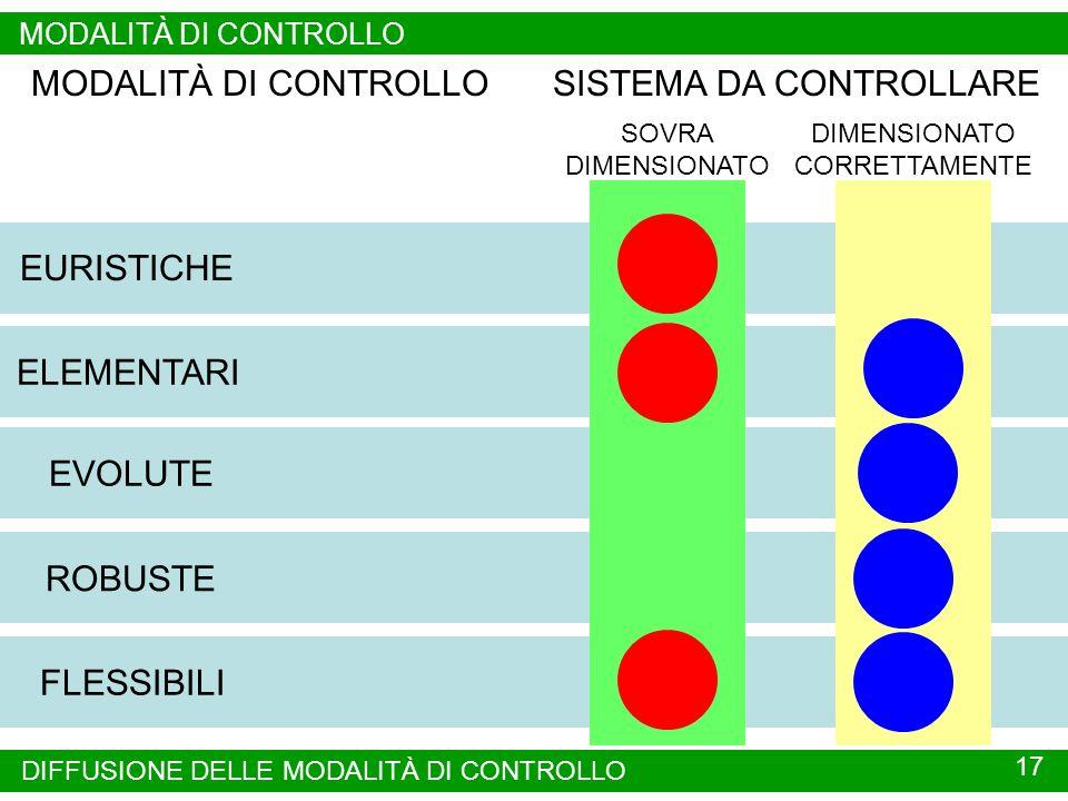 SISTEMA DA CONTROLLARE