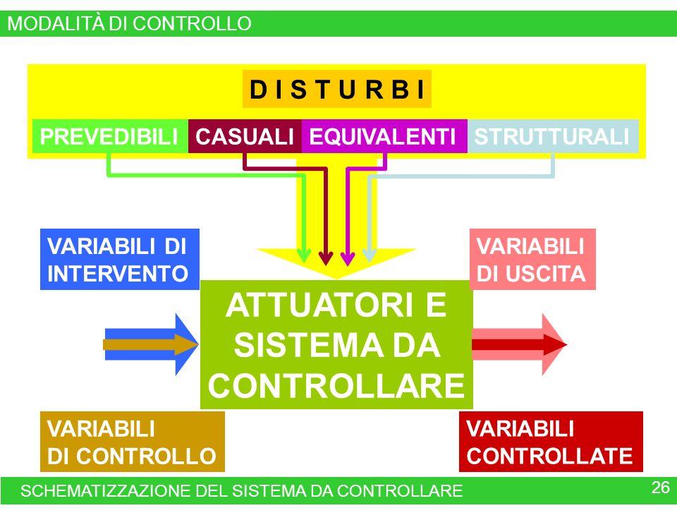 ATTUATORI E SISTEMA DA CONTROLLARE