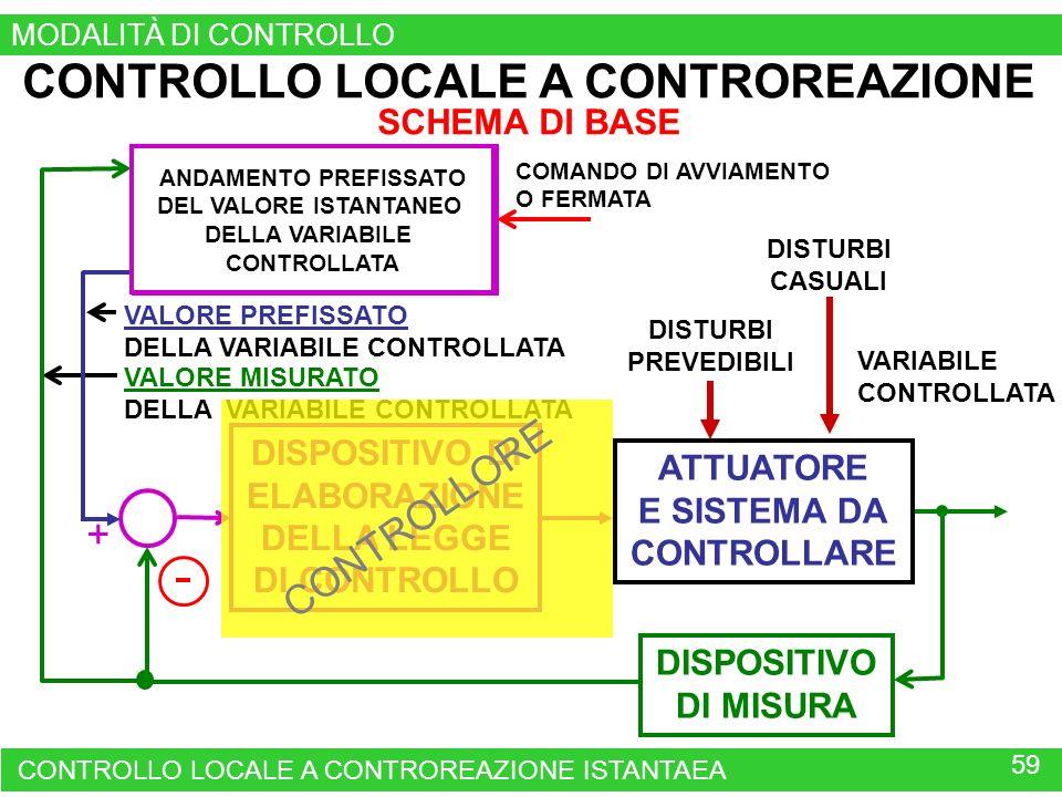 CONTROLLO LOCALE A CONTROREAZIONE