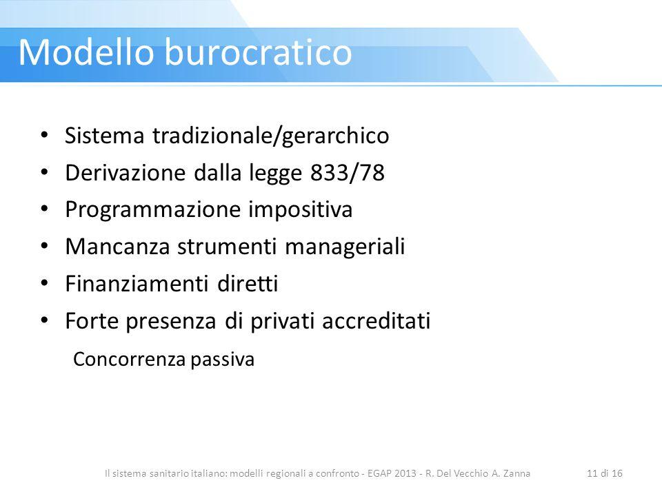 Modello burocratico Sistema tradizionale/gerarchico