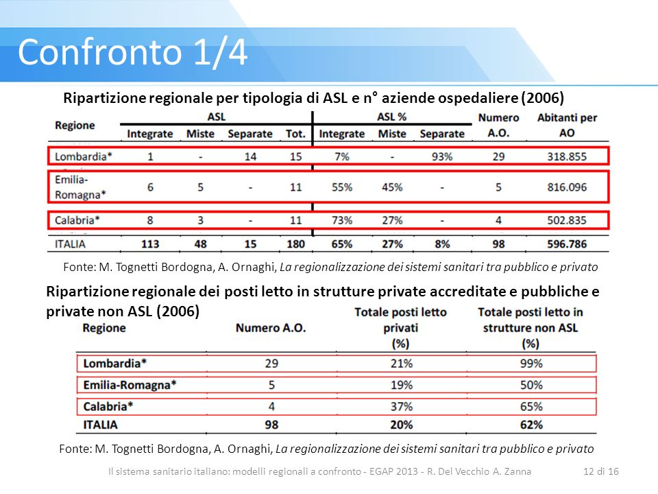 Confronto 1/4 Ripartizione regionale per tipologia di ASL e n° aziende ospedaliere (2006)