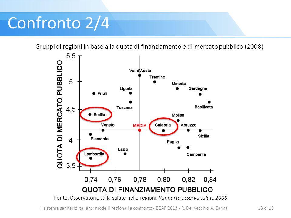 Confronto 2/4 Gruppi di regioni in base alla quota di finanziamento e di mercato pubblico (2008)