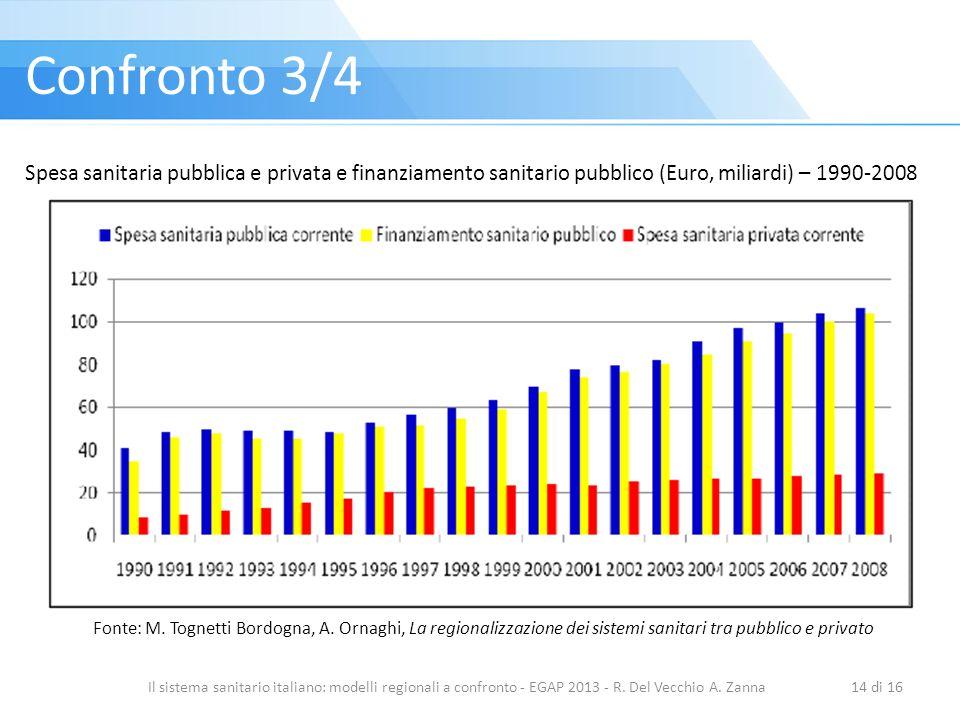 Confronto 3/4 Spesa sanitaria pubblica e privata e finanziamento sanitario pubblico (Euro, miliardi) – 1990-2008.