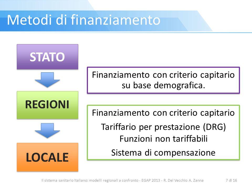 Metodi di finanziamento