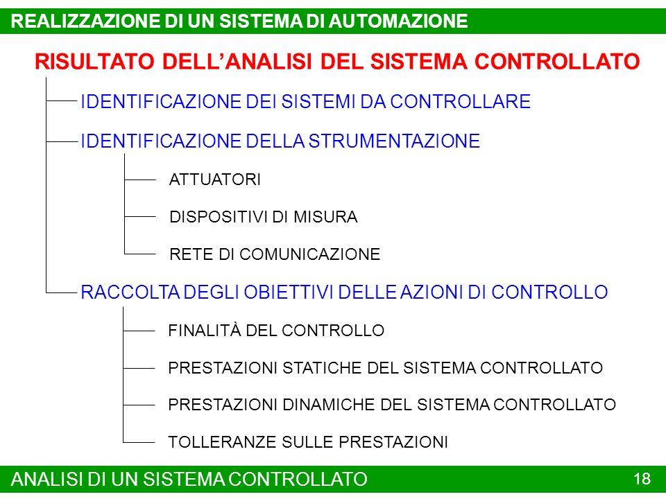 RISULTATO DELL'ANALISI DEL SISTEMA CONTROLLATO