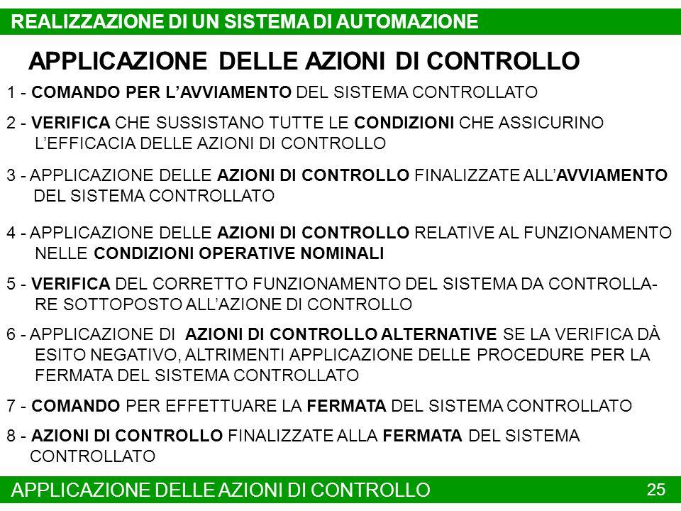 APPLICAZIONE DELLE AZIONI DI CONTROLLO