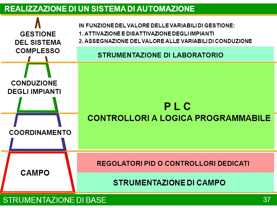 P L C CONTROLLORI A LOGICA PROGRAMMABILE