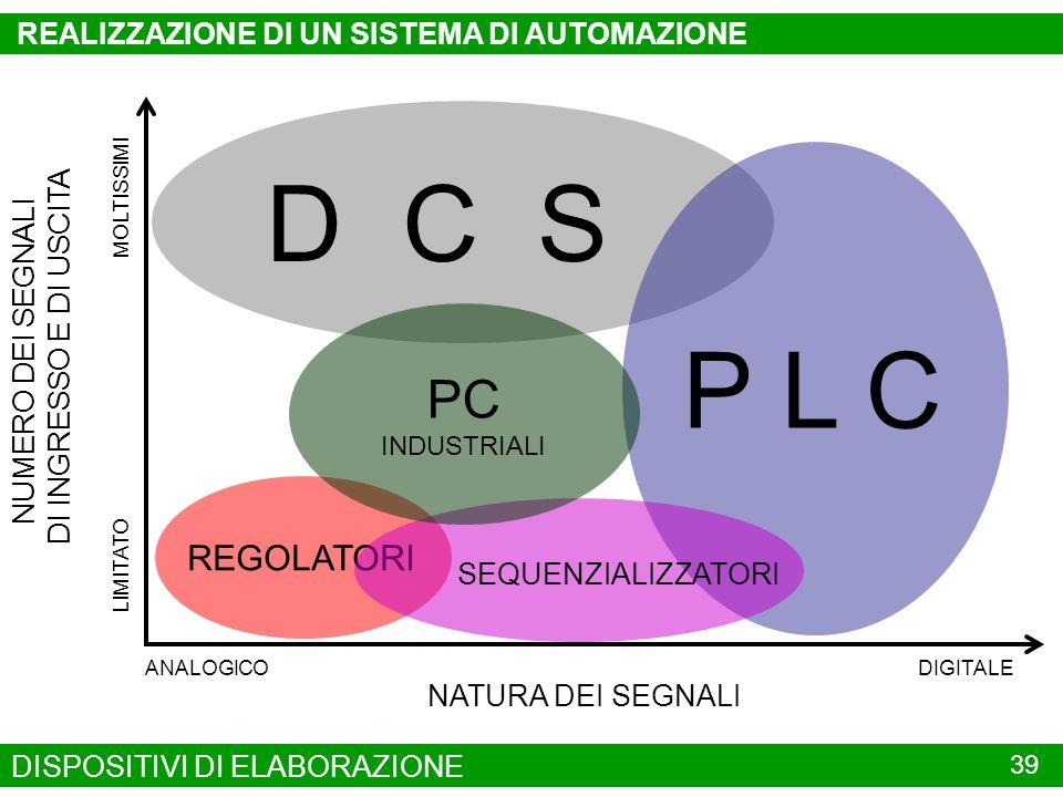 D C S P L C PC REGOLATORI REALIZZAZIONE DI UN SISTEMA DI AUTOMAZIONE