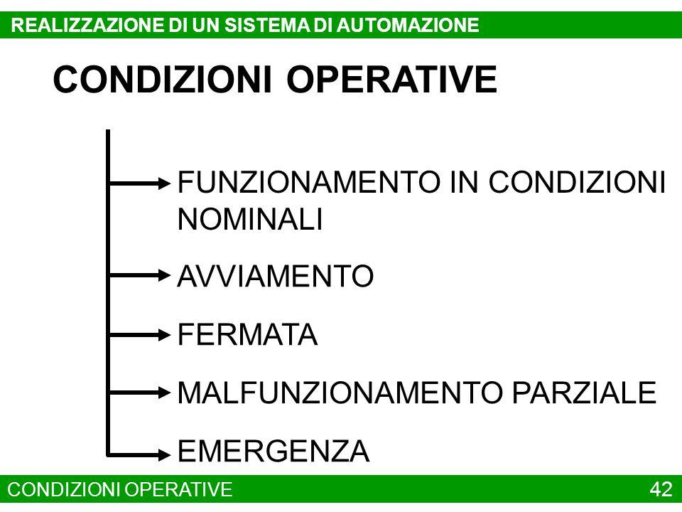 CONDIZIONI OPERATIVE FUNZIONAMENTO IN CONDIZIONI NOMINALI AVVIAMENTO
