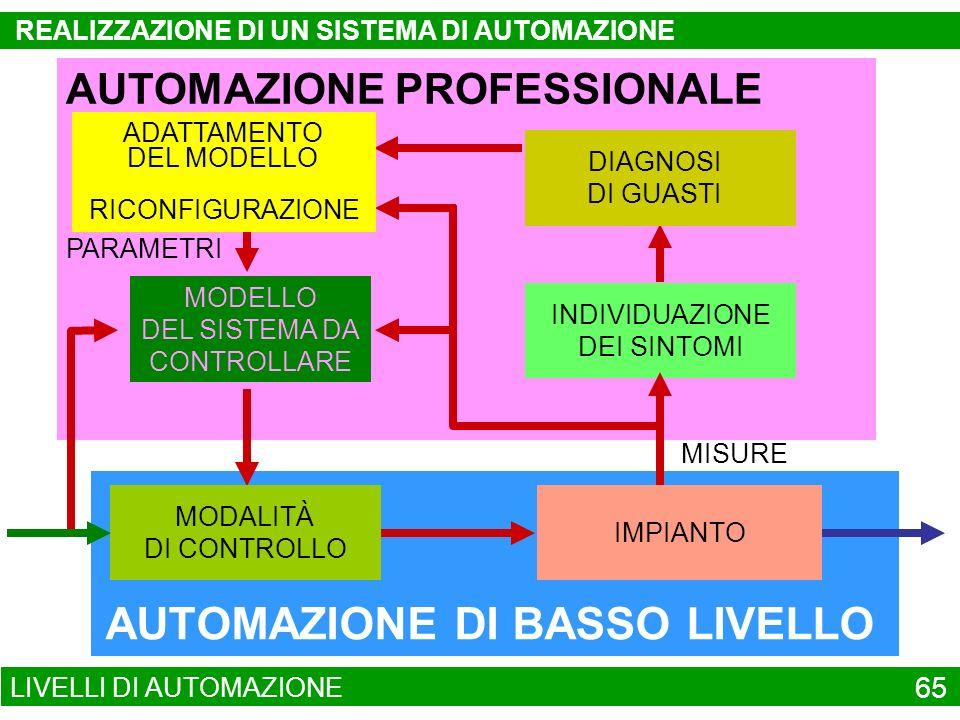 AUTOMAZIONE DI BASSO LIVELLO