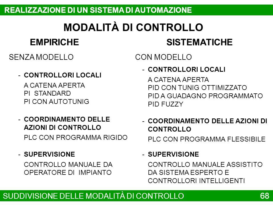 MODALITÀ DI CONTROLLO EMPIRICHE SISTEMATICHE 68
