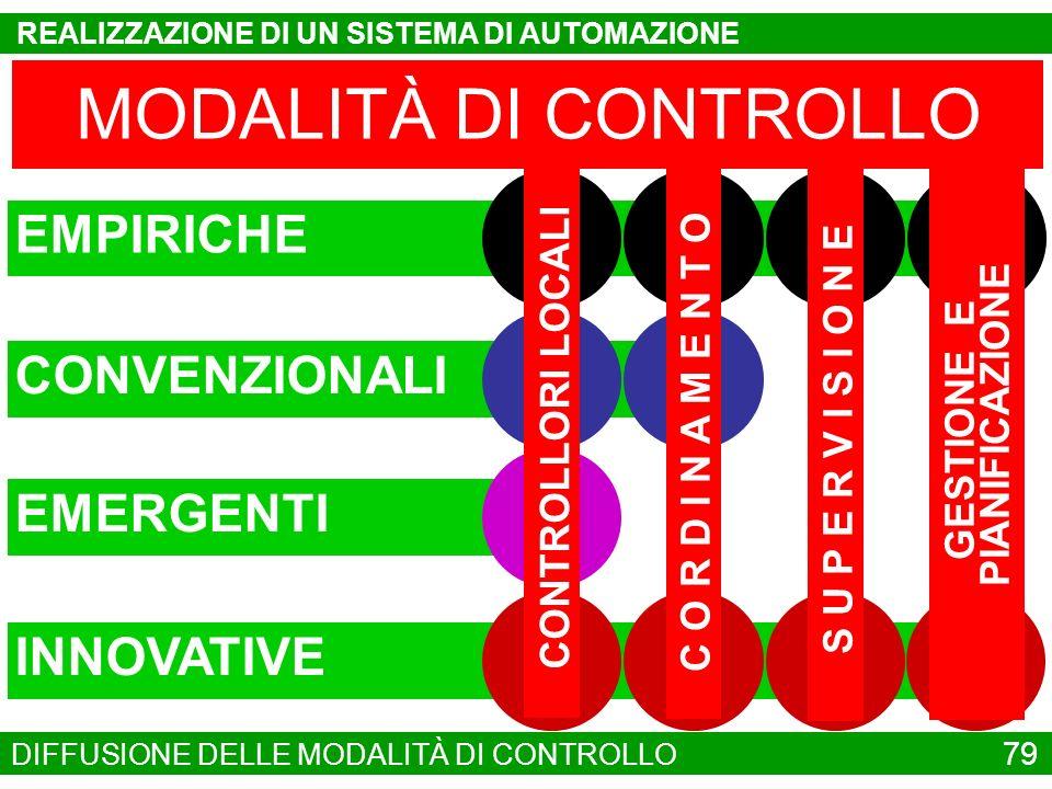 MODALITÀ DI CONTROLLO EMPIRICHE CONVENZIONALI EMERGENTI INNOVATIVE