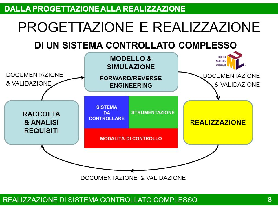 DI UN SISTEMA CONTROLLATO COMPLESSO FORWARD/REVERSE ENGINEERING