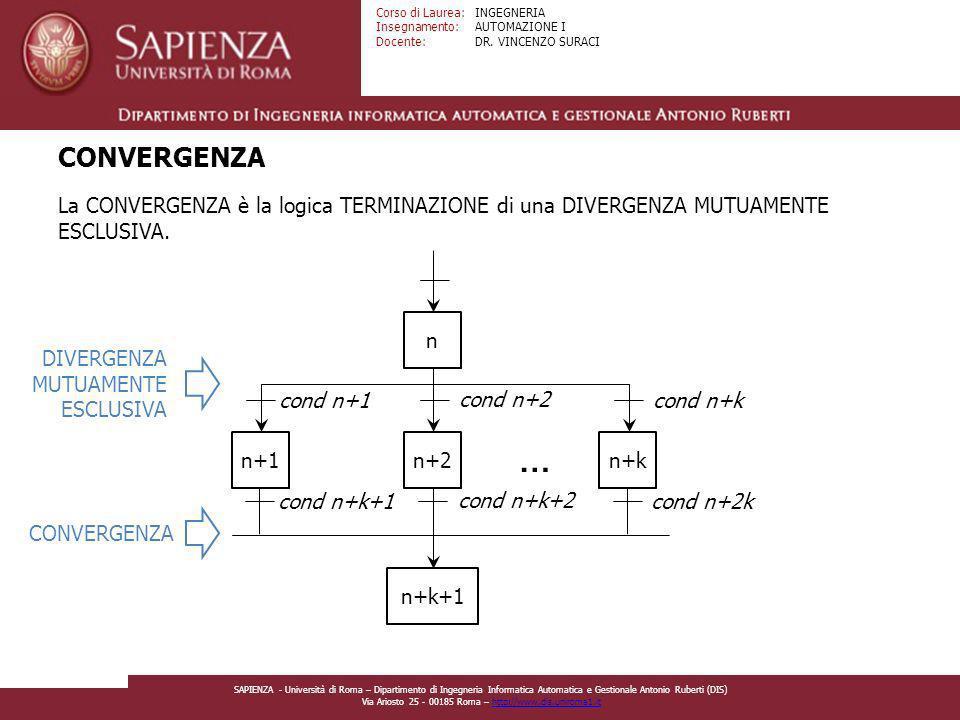 CONVERGENZA La CONVERGENZA è la logica TERMINAZIONE di una DIVERGENZA MUTUAMENTE ESCLUSIVA. n. DIVERGENZA.