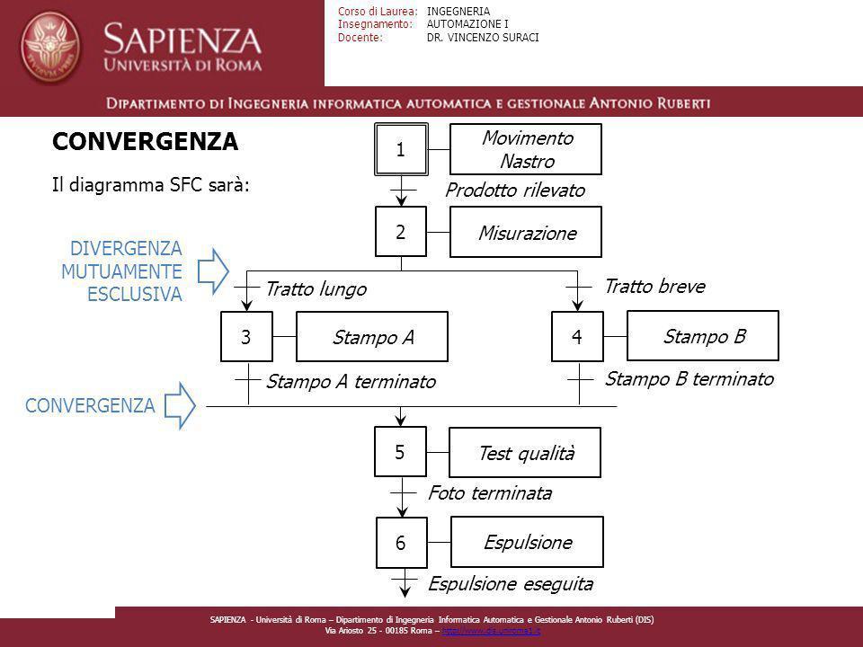 CONVERGENZA 1 Movimento Nastro Il diagramma SFC sarà: