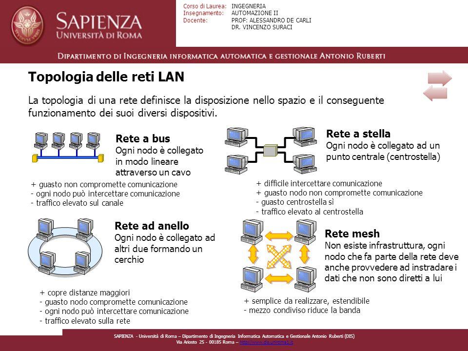 Topologia delle reti LAN