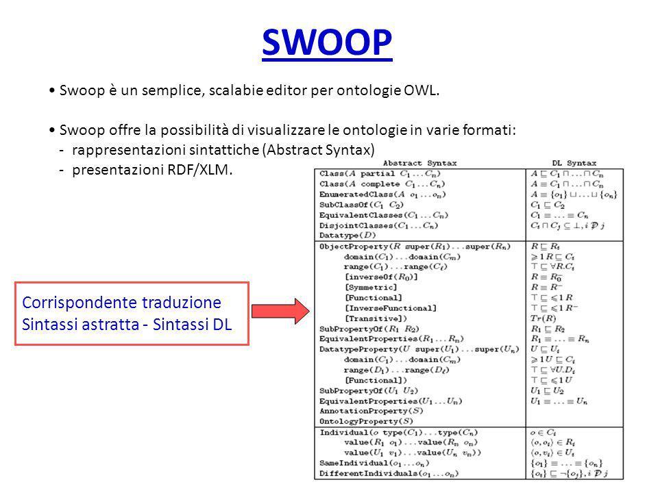 SWOOP Corrispondente traduzione Sintassi astratta - Sintassi DL