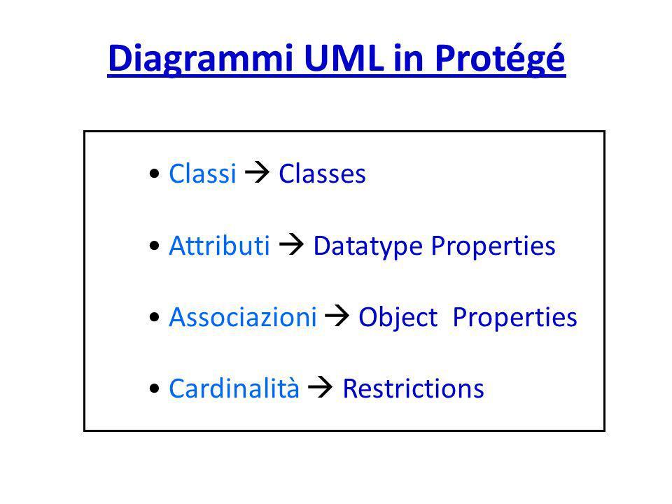 Diagrammi UML in Protégé
