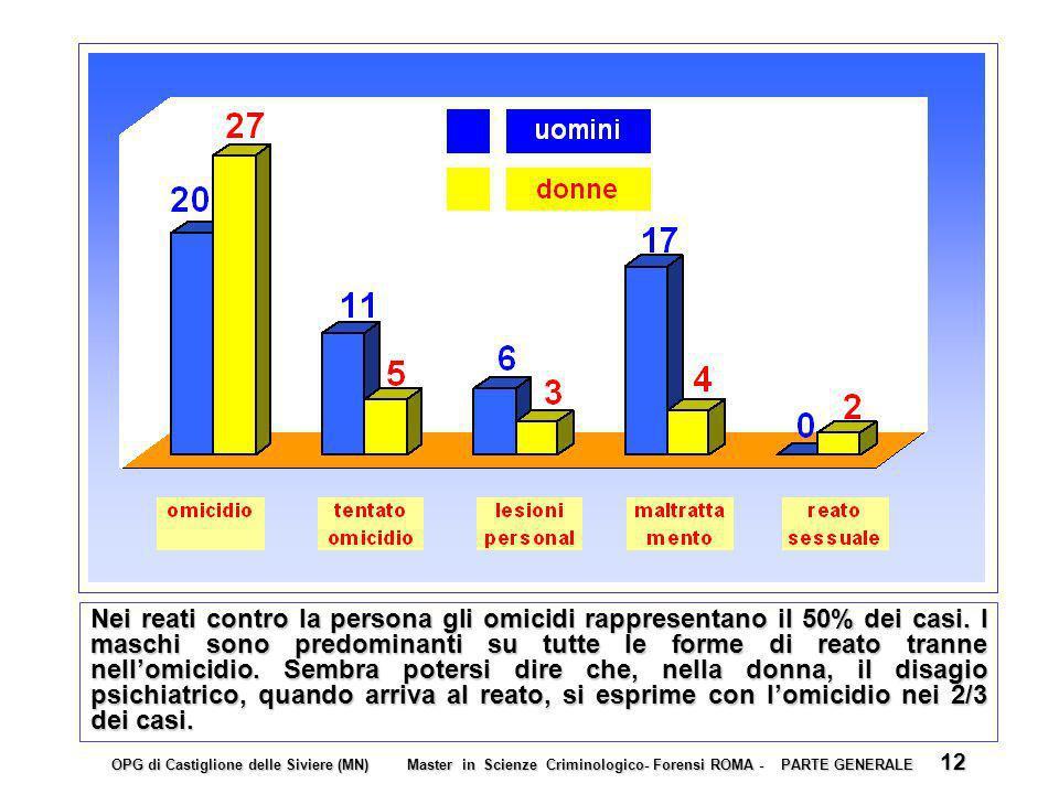 Nei reati contro la persona gli omicidi rappresentano il 50% dei casi