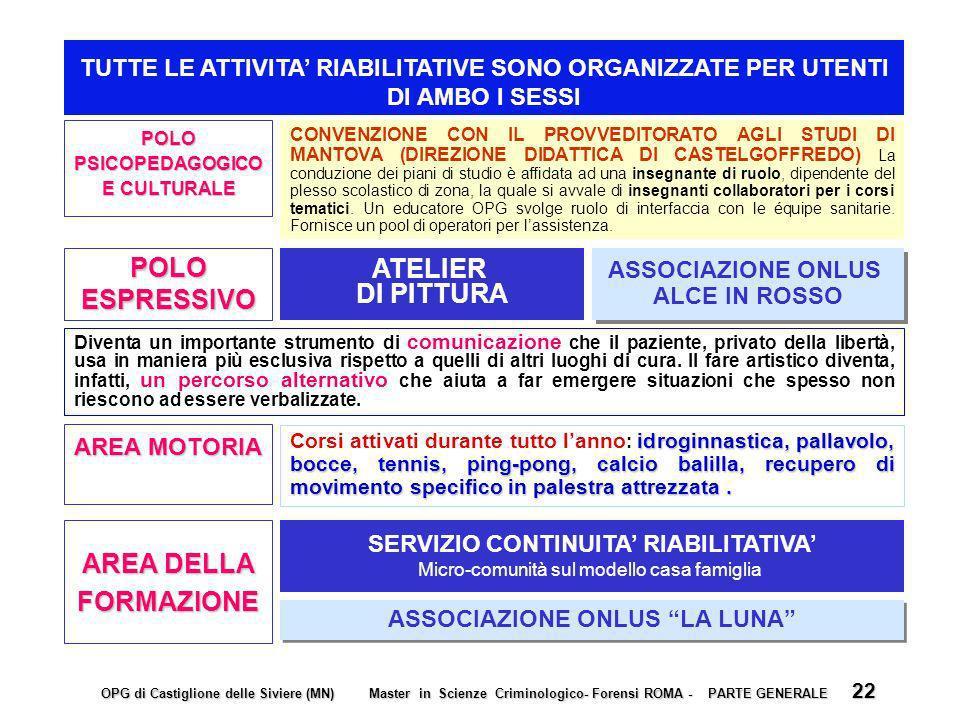 SERVIZIO CONTINUITA' RIABILITATIVA' ASSOCIAZIONE ONLUS LA LUNA