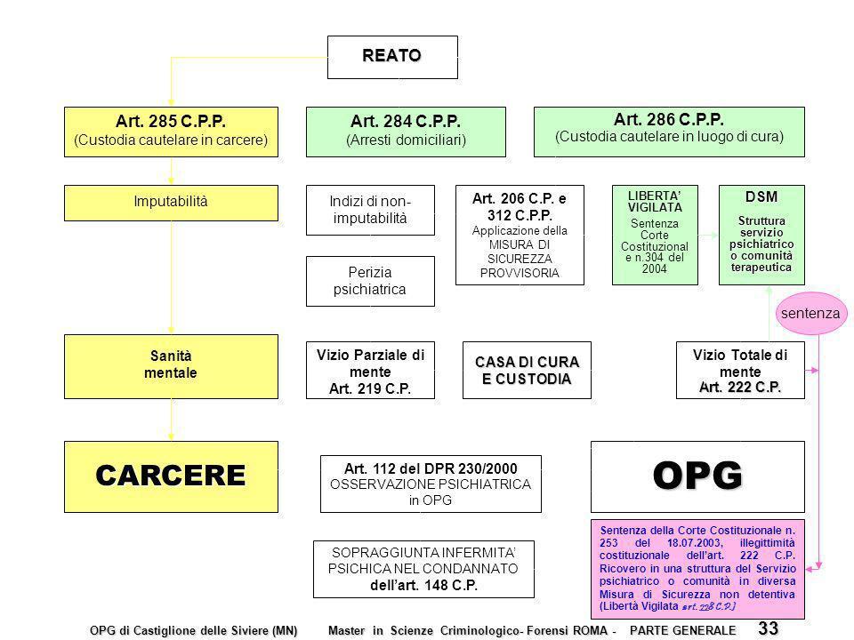 OPG CARCERE REATO Art. 285 C.P.P. Art. 284 C.P.P. Art. 286 C.P.P.