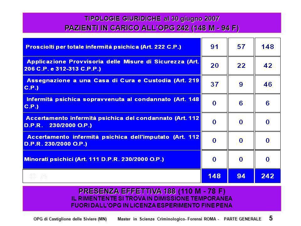 PAZIENTI IN CARICO ALL'OPG 242 (148 M - 94 F)