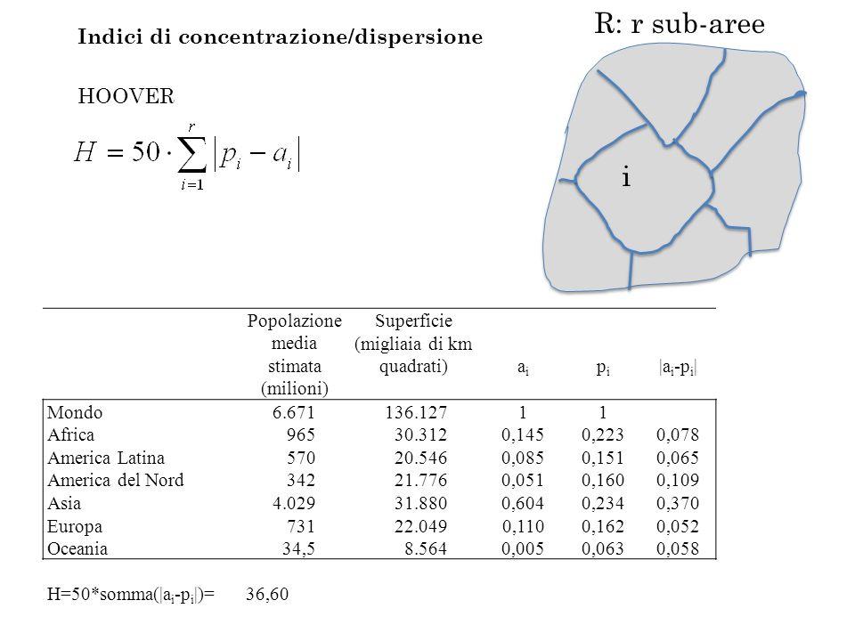 R: r sub-aree i Indici di concentrazione/dispersione HOOVER