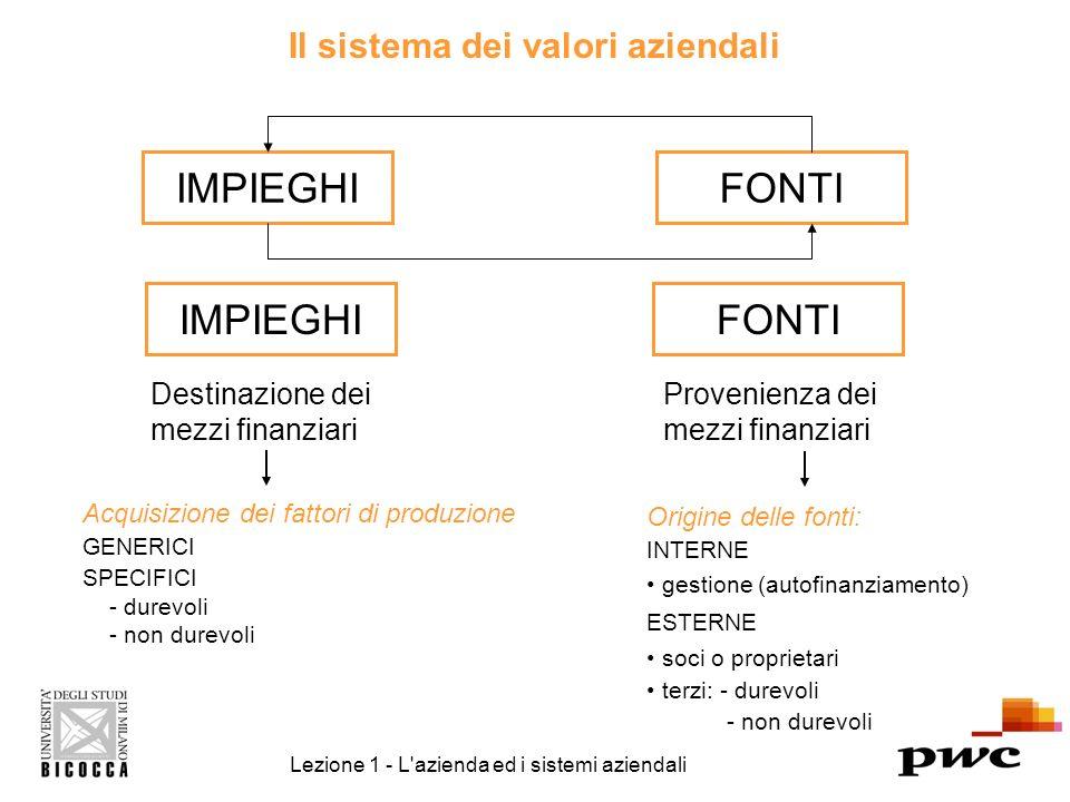 Il sistema dei valori aziendali