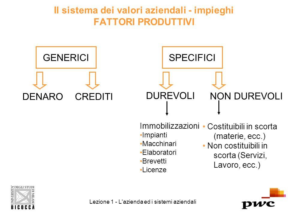 Il sistema dei valori aziendali - impieghi FATTORI PRODUTTIVI