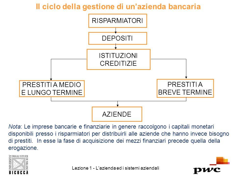 Il ciclo della gestione di un'azienda bancaria