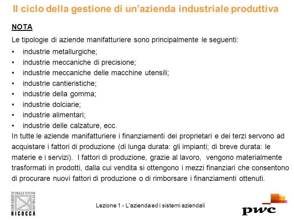 Il ciclo della gestione di un'azienda industriale produttiva