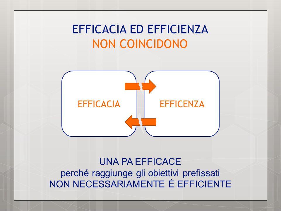 EFFICACIA ED EFFICIENZA NON COINCIDONO