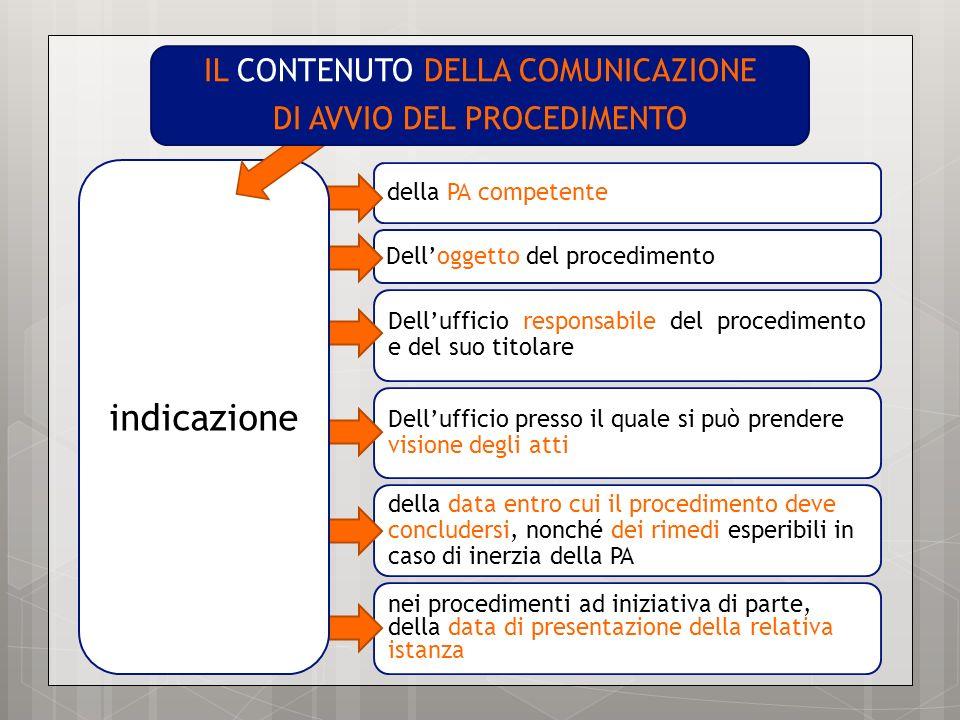indicazione IL CONTENUTO DELLA COMUNICAZIONE DI AVVIO DEL PROCEDIMENTO