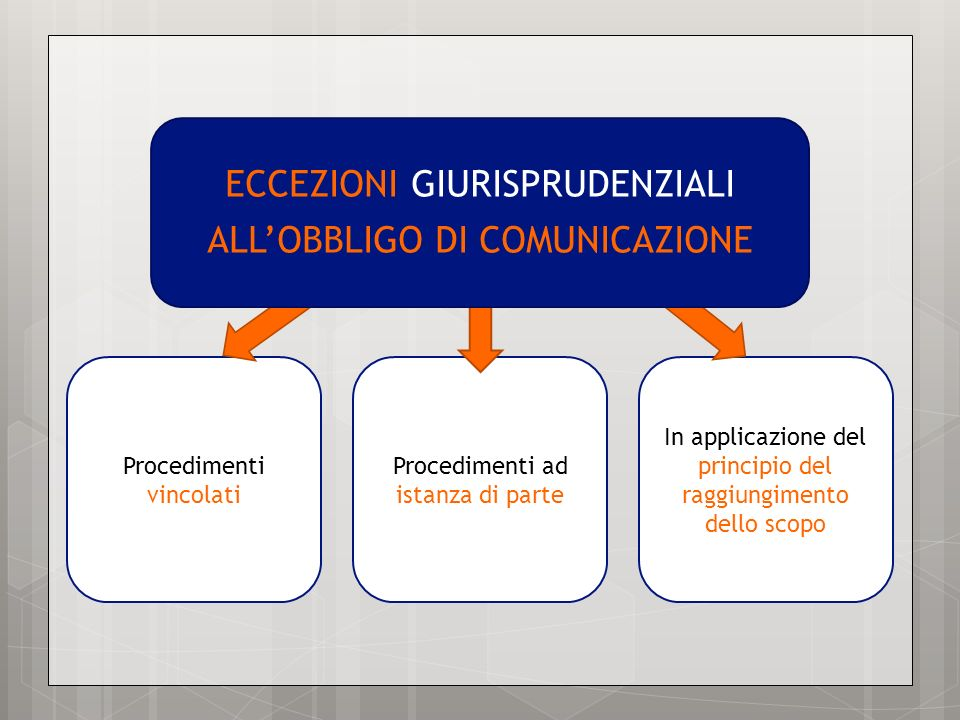 ECCEZIONI GIURISPRUDENZIALI ALL'OBBLIGO DI COMUNICAZIONE