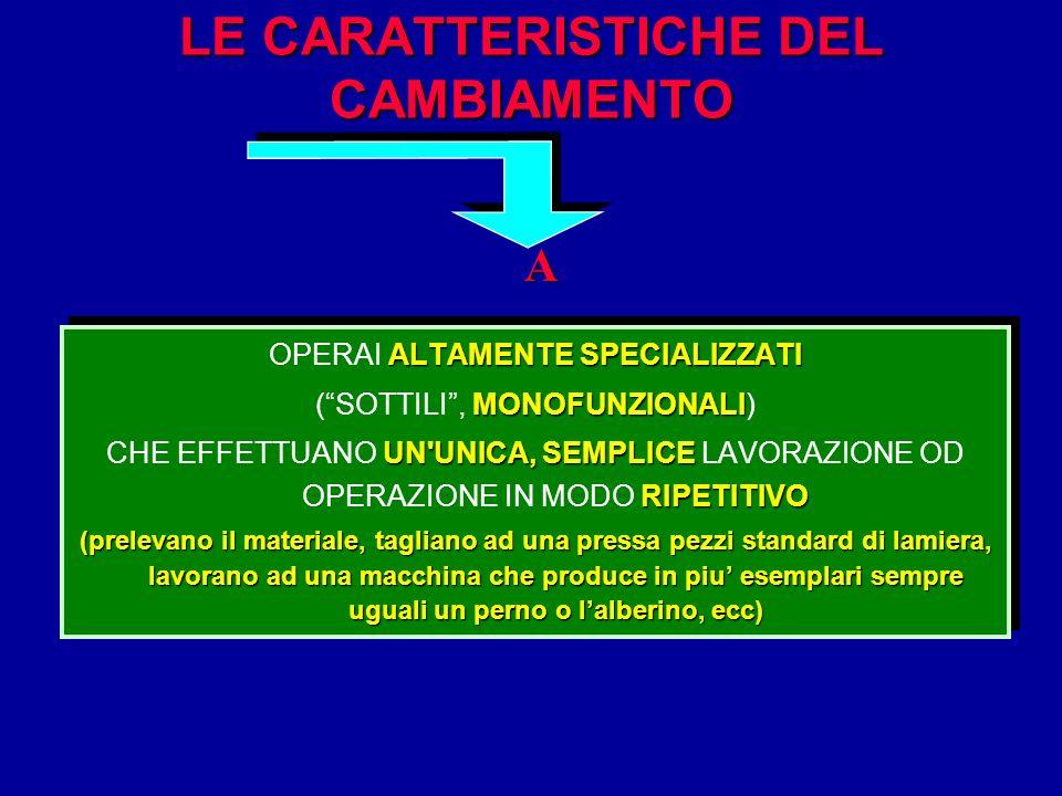 LE CARATTERISTICHE DEL CAMBIAMENTO