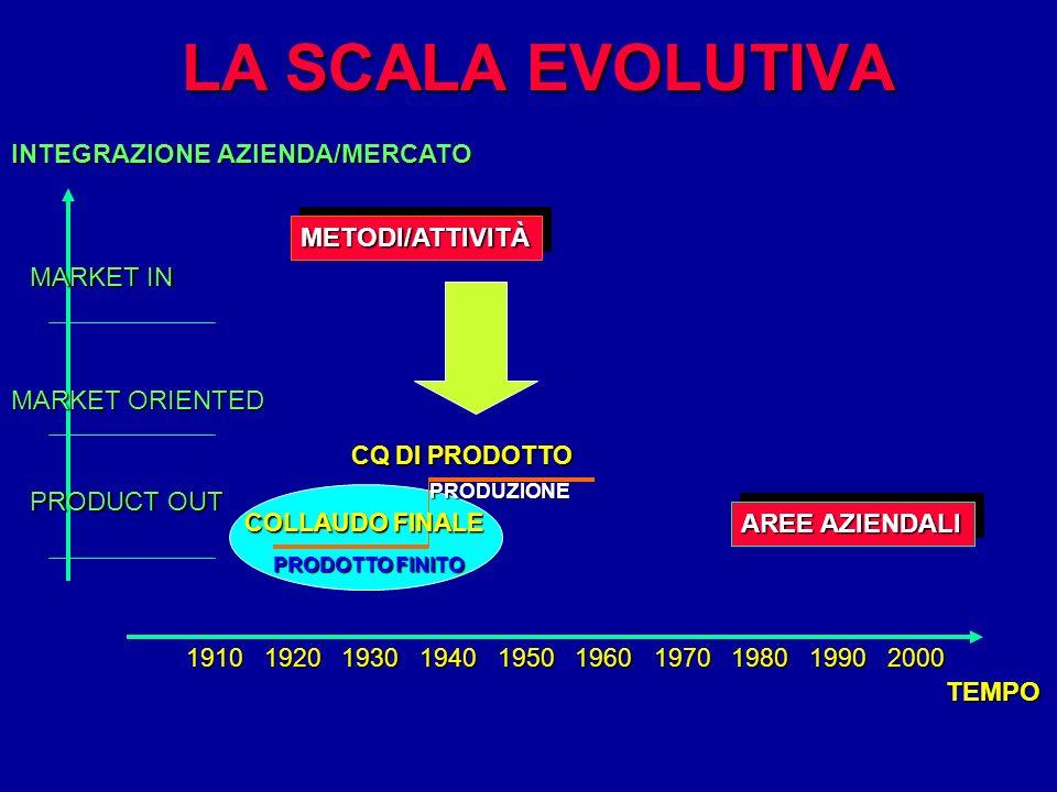 LA SCALA EVOLUTIVA INTEGRAZIONE AZIENDA/MERCATO METODI/ATTIVITÀ