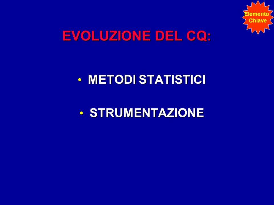 EVOLUZIONE DEL CQ: METODI STATISTICI STRUMENTAZIONE Elemento Chiave