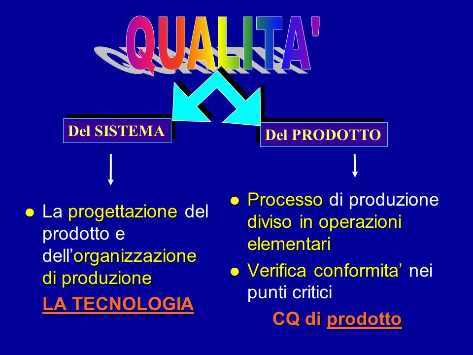 QUALITA Processo di produzione diviso in operazioni elementari