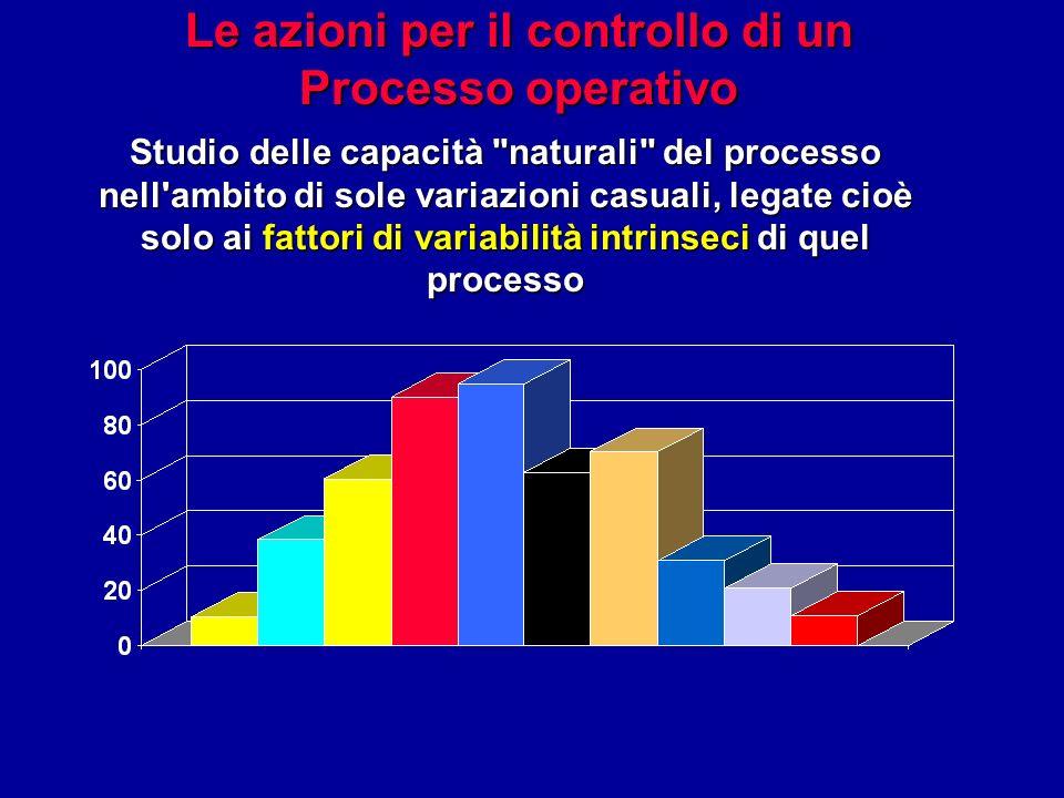 Le azioni per il controllo di un Processo operativo