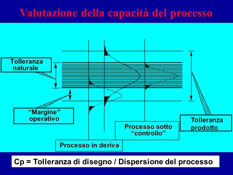 Valutazione della capacità del processo