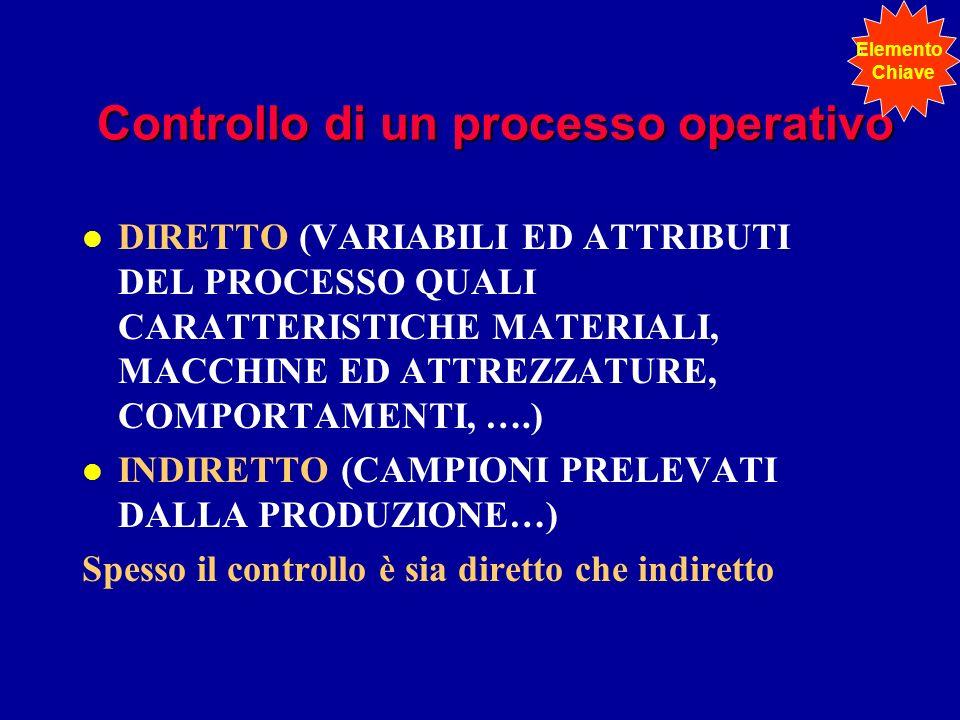 Controllo di un processo operativo