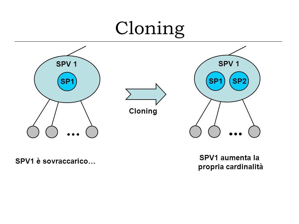 Cloning SPV1 aumenta la propria cardinalità SPV 1 SP1 SP2 SPV 1 SP1